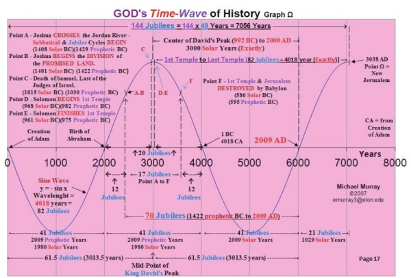 God loves Himself a sine wave